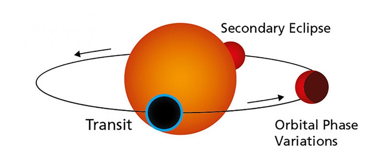 Gliese 486 b: Hành tinh 'siêu trái đất' giúp tìm kiếm sự sống ngoài vũ trụ - Gliese 486 b 3