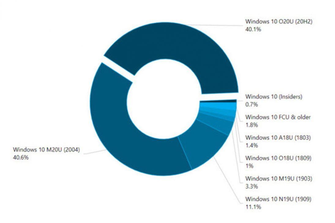 Hơn 80% người dùng hiện đang sử dụng hai phiên bản Windows 10 mới nhất - 2 23
