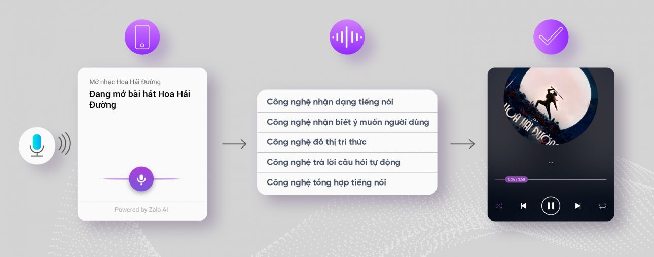 Người dùng ra lệnh, AI Zing MP3 tìm nhạc - 2 update