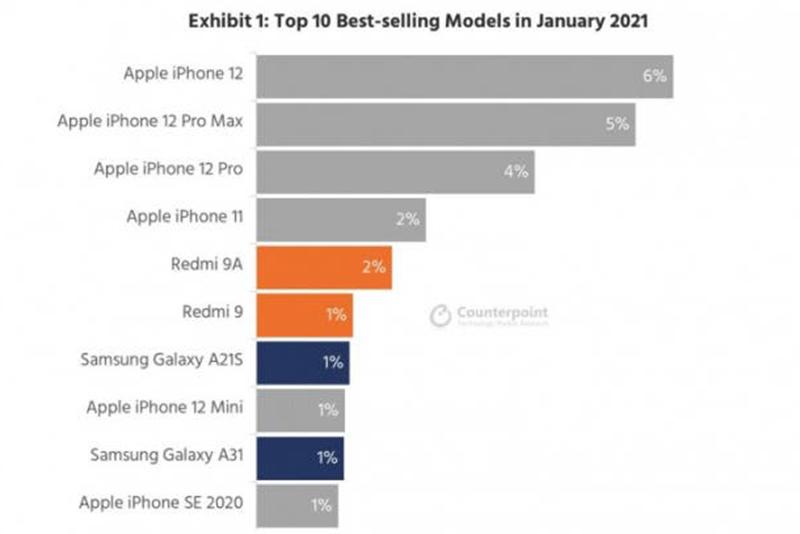 Top 10 smartphone bán chạy nhất toàn cầu tháng 1/2021 - 899 1