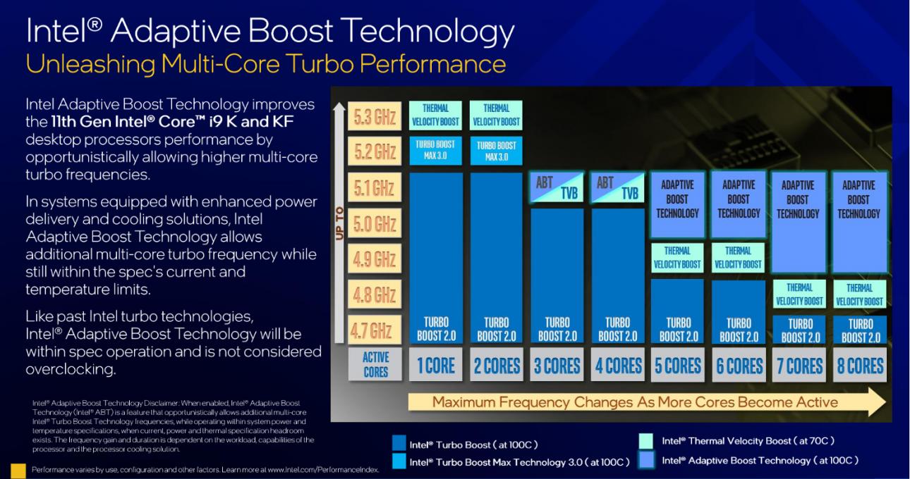 Intel Core i9-11900K: Tối ưu hiệu suất vận hành dựa vào AI - corei9 11900k4 hnyt