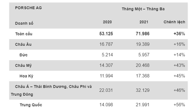 Doanh số Porsche tăng trưởng mạnh trong quý đầu năm 2021 - Untitled 1