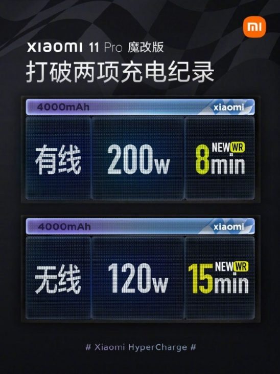 Sạc 200W của Xiaomi sẽ làm giảm dung lượng pin khá nhanh - 23 4