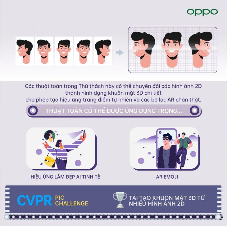 Ẵm gọn 12 giải thưởng tại CVPR 2021, OPPO thắng lớn về các thuật toán AI - Tai tao khuon mat 3D tu nhieu hinh anh 2D