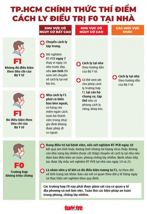 Bộ Y tế hướng dẫn cách ly tại nhà an toàn đối với F0/F1 - cascg ly tai nha