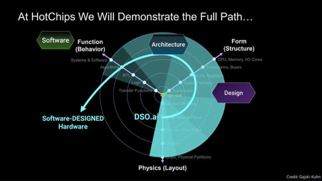 Vai trò của AI trong cuộc cách mạng thiết kế chip - 2 29