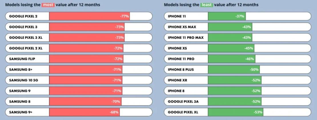iPhone 12 sẽ có giá trị bao nhiêu sau khi iPhone 13 ra mắt? - 1 4
