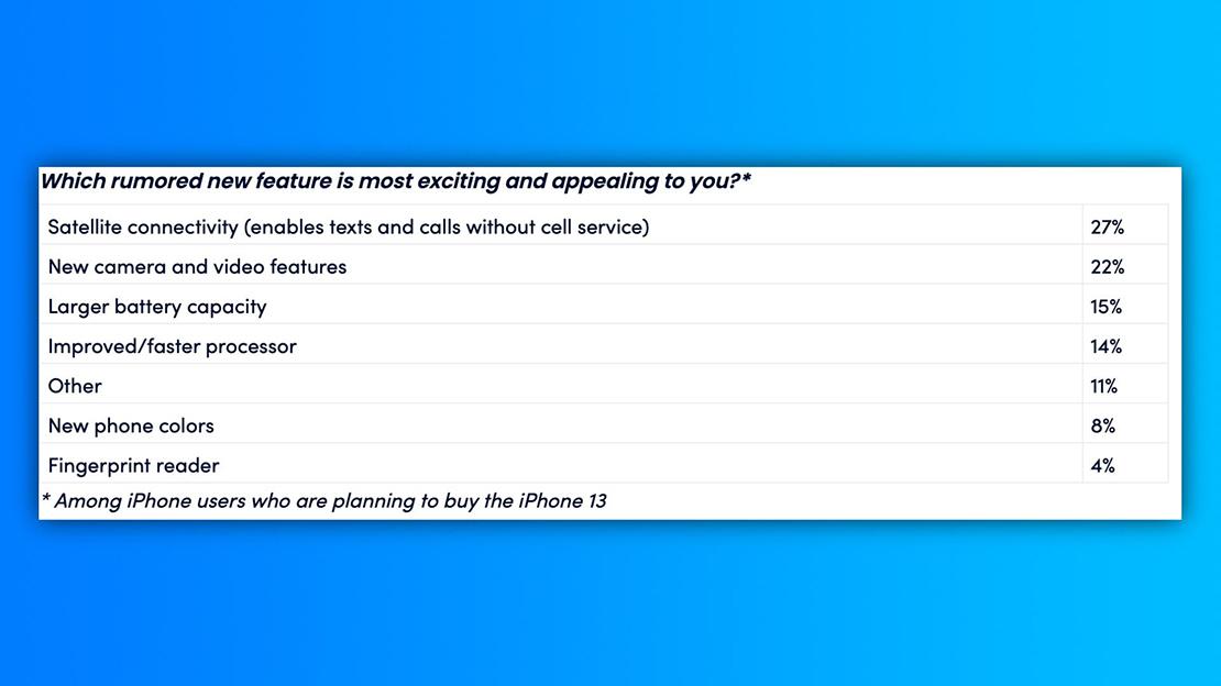 Chỉ 10% chủ sở hữu iPhone muốn nâng cấp lên iPhone 13 - 2 12