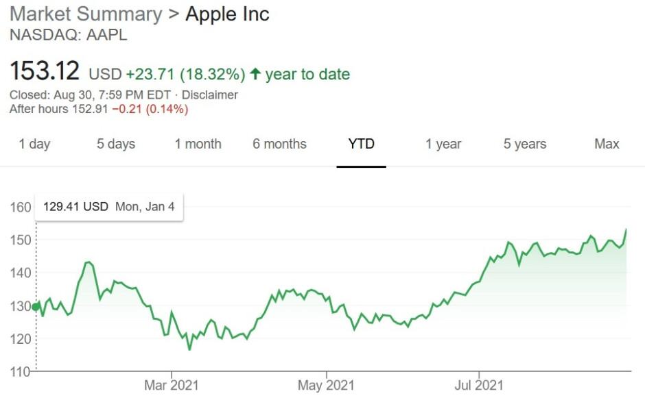 iPhone 13 đang đẩy giá cổ phiếu của Apple lên mức cao kỷ lục - Apple 1 2