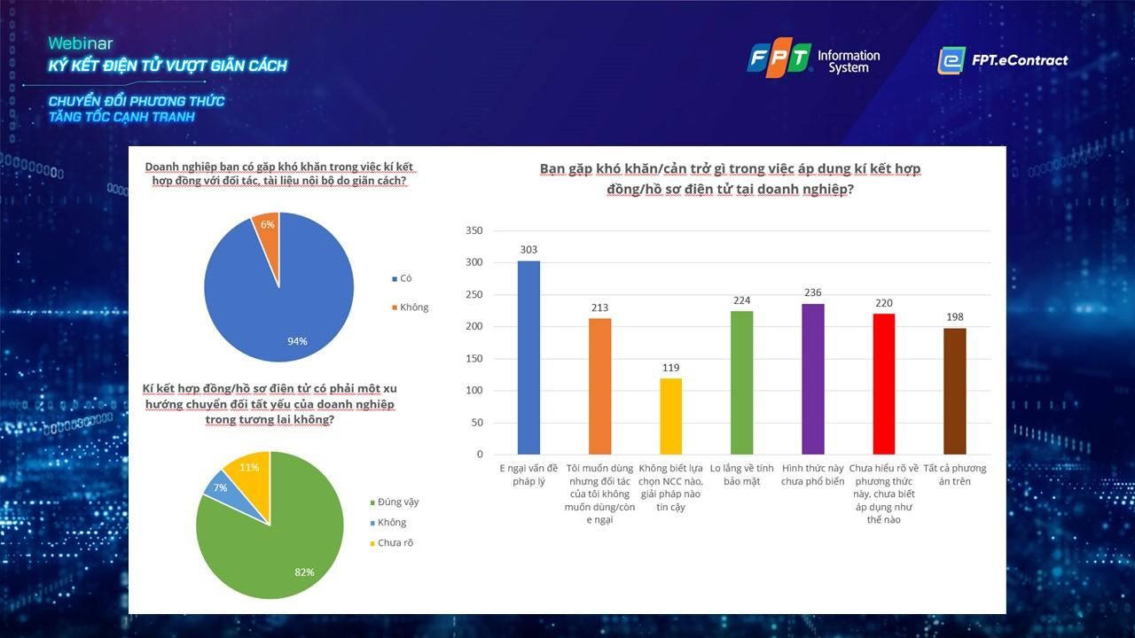 Ký kết chứng từ, hợp đồng điện tử tăng mạnh trong đại dịch - Kết quả khảo sát của các doanh nghiệp tham dự hội thảo