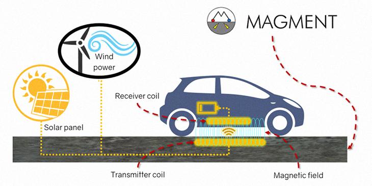 Chỉ cần chạy trên đường, xe điện sẽ tự động được sạc không dây - Magment 1