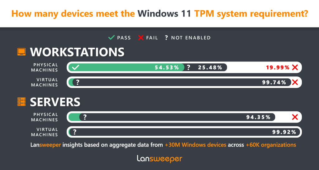 Windows 11 chính thức được phát hành tại Việt Nam nhưng người dùng khó tiếp cận - 1633064401windows11infographictpm 1633325162658206232674