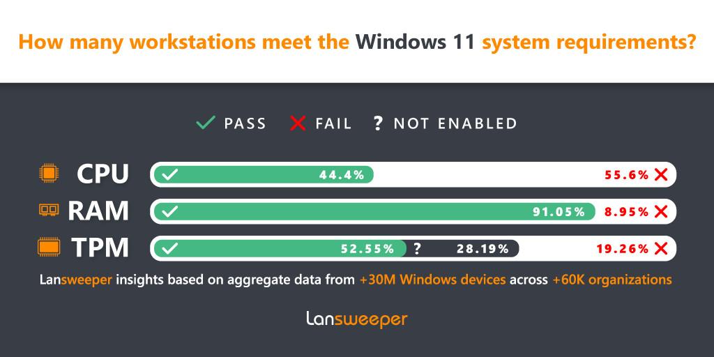 Windows 11 chính thức được phát hành tại Việt Nam nhưng người dùng khó tiếp cận - 1633064407windows11infographicsource lansweeper 16333251478481557842053
